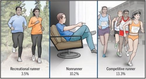 Running and Osteoarthritis